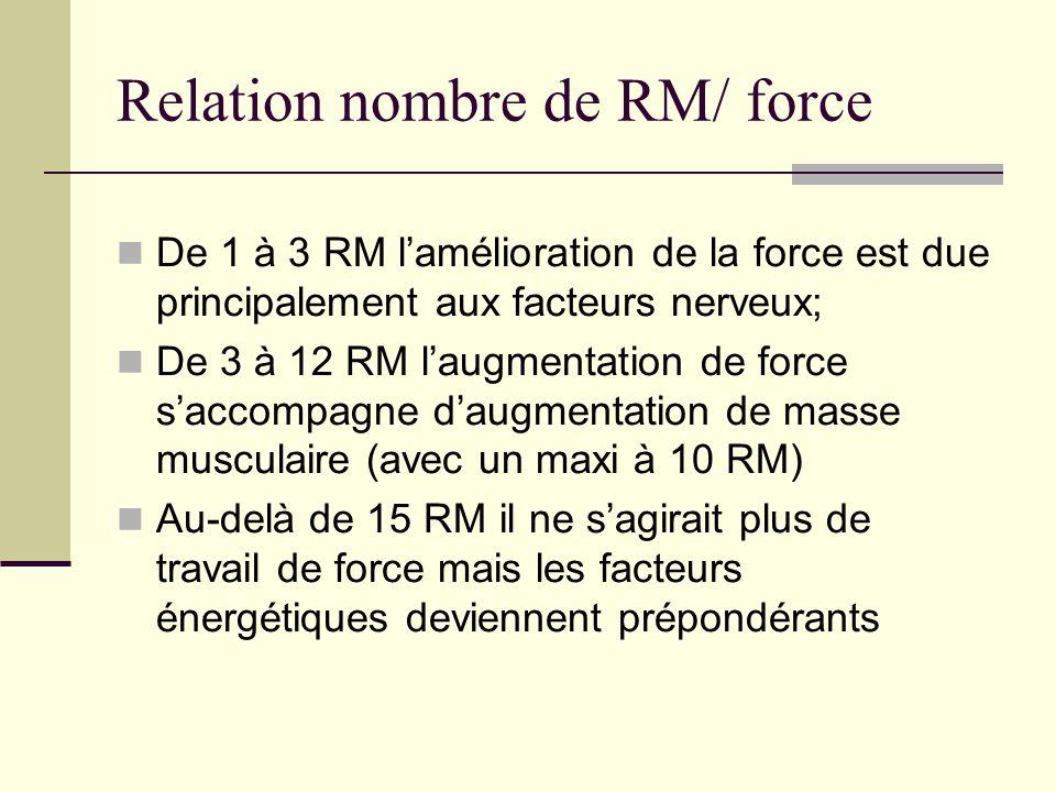 Relation nombre de RM/ force De 1 à 3 RM lamélioration de la force est due principalement aux facteurs nerveux; De 3 à 12 RM laugmentation de force sa