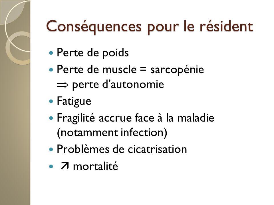 Conséquences pour le résident Perte de poids Perte de muscle = sarcopénie perte dautonomie Fatigue Fragilité accrue face à la maladie (notamment infection) Problèmes de cicatrisation mortalité