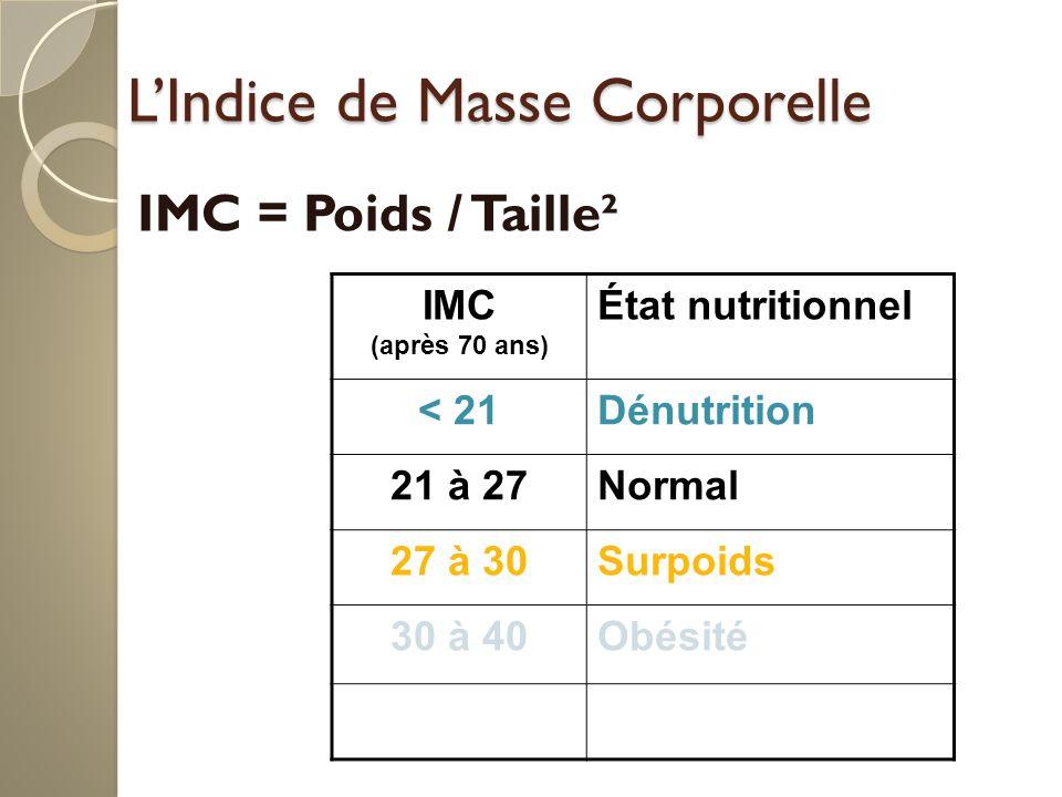 LIndice de Masse Corporelle IMC = Poids / Taille² IMC (après 70 ans) État nutritionnel < 21Dénutrition 21 à 27Normal 27 à 30Surpoids 30 à 40Obésité > 40Obésité morbide