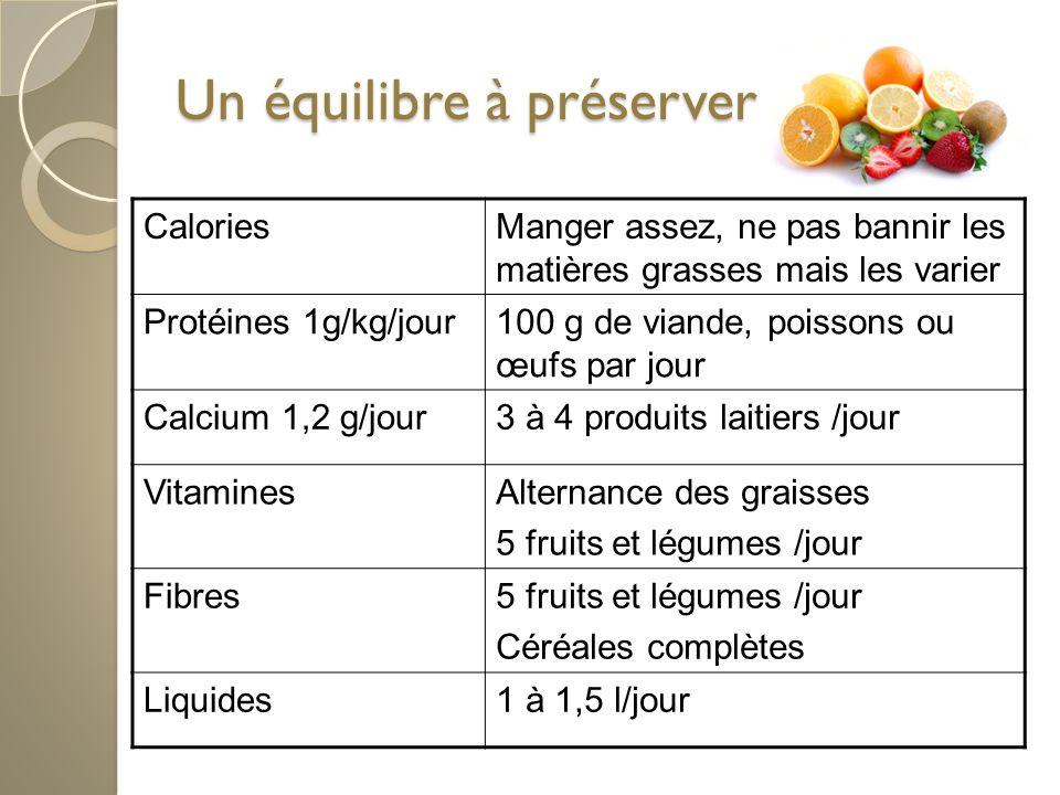 Un équilibre à préserver Un équilibre à préserver CaloriesManger assez, ne pas bannir les matières grasses mais les varier Protéines 1g/kg/jour100 g de viande, poissons ou œufs par jour Calcium 1,2 g/jour3 à 4 produits laitiers /jour VitaminesAlternance des graisses 5 fruits et légumes /jour Fibres5 fruits et légumes /jour Céréales complètes Liquides1 à 1,5 l/jour