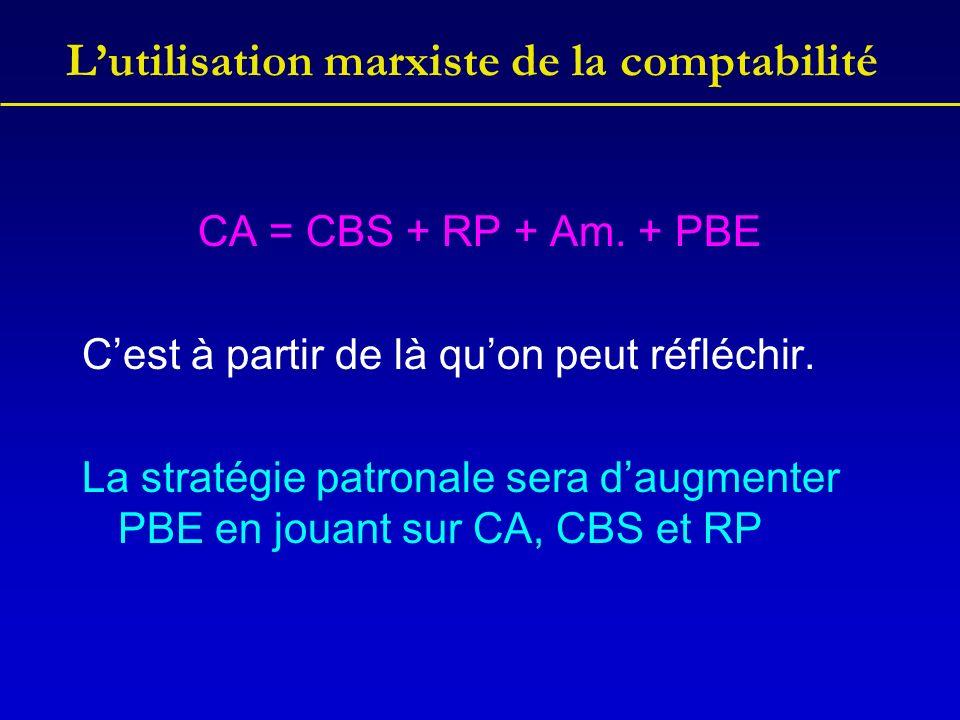 Lutilisation marxiste de la comptabilité CA = CBS + RP + Am. + PBE Cest à partir de là quon peut réfléchir. La stratégie patronale sera daugmenter PBE