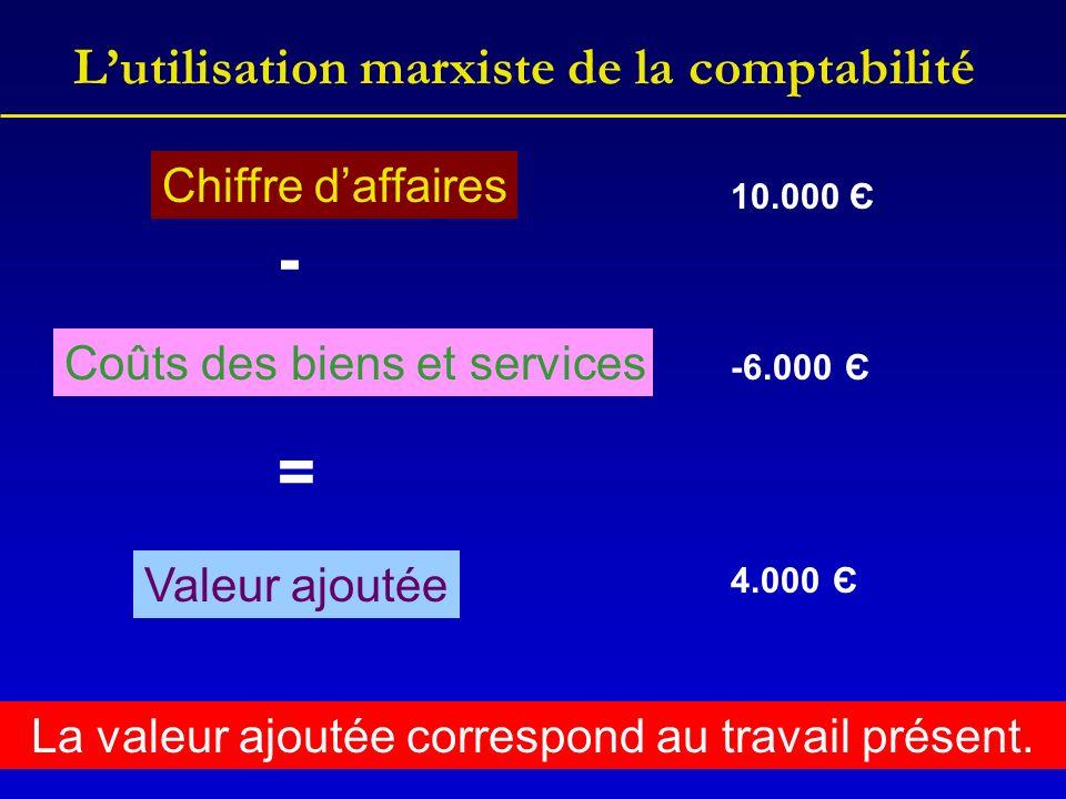 Lutilisation marxiste de la comptabilité Chiffre daffaires 10.000 Є Coûts des biens et services - -6.000 Є = Valeur ajoutée 4.000 Є La valeur ajoutée