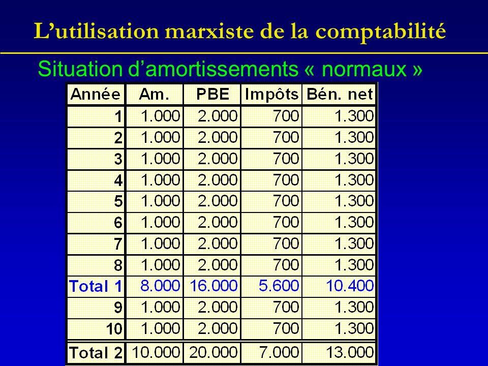 Lutilisation marxiste de la comptabilité Situation damortissements « normaux »