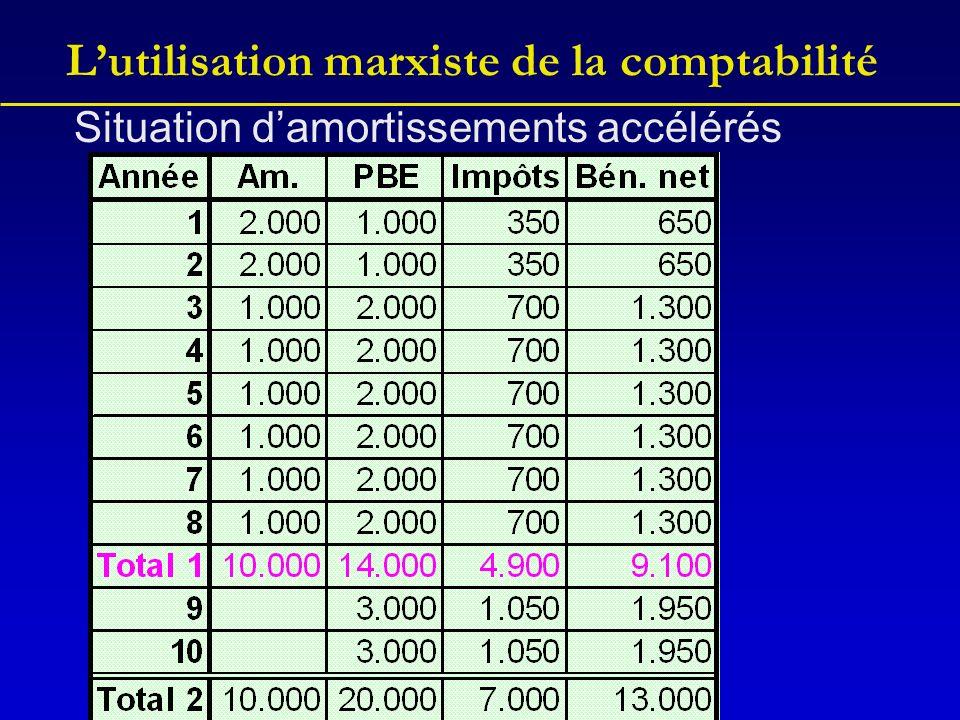 Lutilisation marxiste de la comptabilité Situation damortissements accélérés