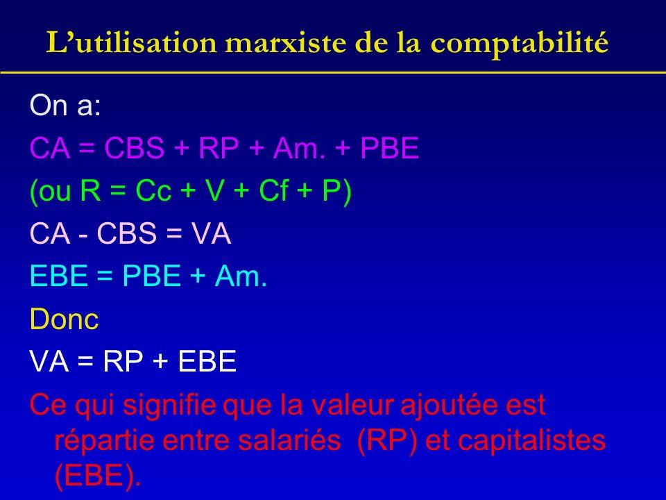 Lutilisation marxiste de la comptabilité On a: CA = CBS + RP + Am. + PBE (ou R = Cc + V + Cf + P) CA - CBS = VA EBE = PBE + Am. Donc VA = RP + EBE Ce