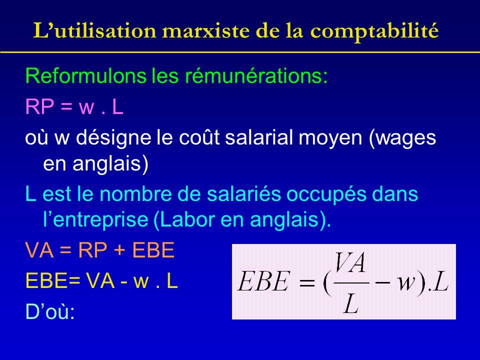 Lutilisation marxiste de la comptabilité Reformulons les rémunérations: RP = w. L où w désigne le coût salarial moyen (wages en anglais) L est le nomb