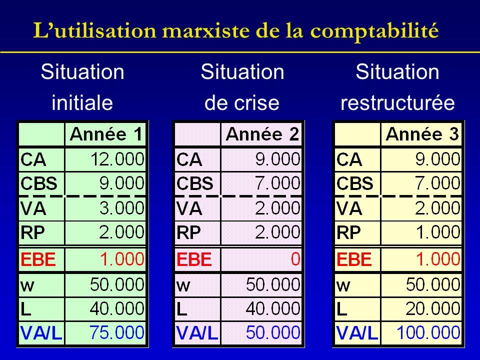 Lutilisation marxiste de la comptabilité Situation initiale Situation de crise Situation restructurée