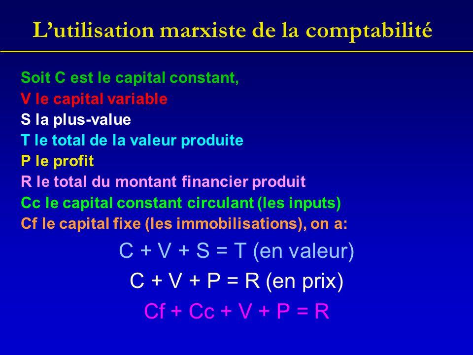Lutilisation marxiste de la comptabilité Cf + Cc + V + P = R Il y a un équivalent en comptabilité: R = CA = chiffre daffaires (ventes) Cc = CBS = coûts des biens et services (inputs) V = RP = rémunérations du personnel (salaires) Cf = Am.