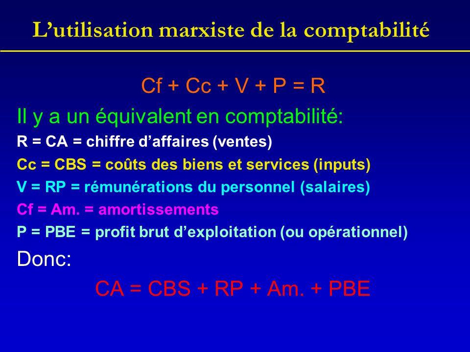 Lutilisation marxiste de la comptabilité Cf + Cc + V + P = R Il y a un équivalent en comptabilité: R = CA = chiffre daffaires (ventes) Cc = CBS = coût