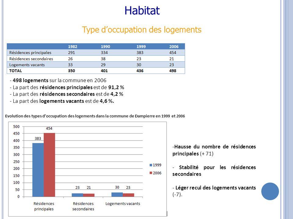 Habitat Type doccupation des logements - 498 logements sur la commune en 2006 - La part des résidences principales est de 91,2 % - La part des résidences secondaires est de 4,2 % - La part des logements vacants est de 4,6 %.