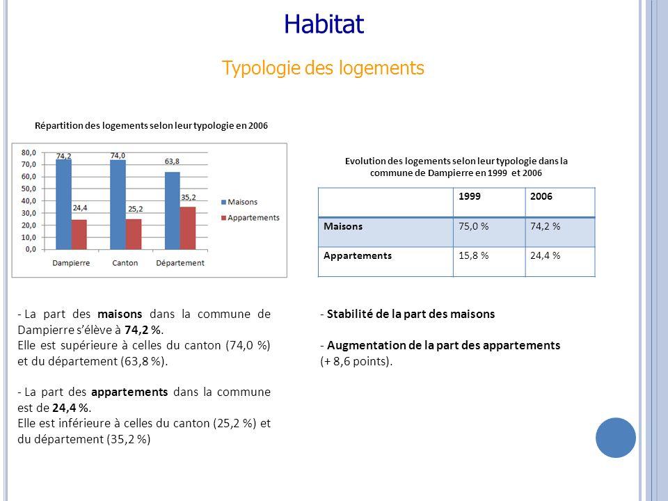 Habitat Typologie des logements - La part des maisons dans la commune de Dampierre sélève à 74,2 %.