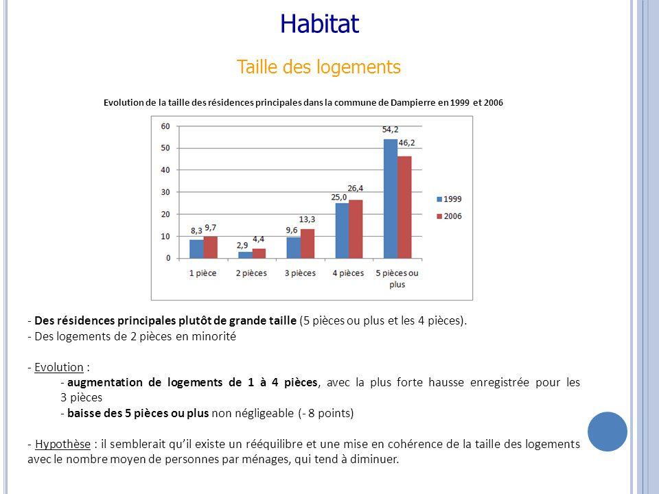 Habitat Taille des logements - Des résidences principales plutôt de grande taille (5 pièces ou plus et les 4 pièces).
