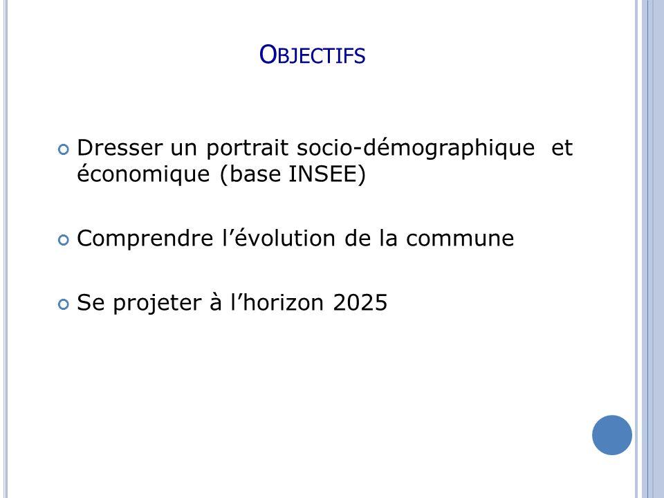 Economie Emploi et taux demploi - En 1999, le taux demploi de la commune était proche de 1 %, ce qui signifie que le territoire pouvait être considéré comme un pôle attractif.