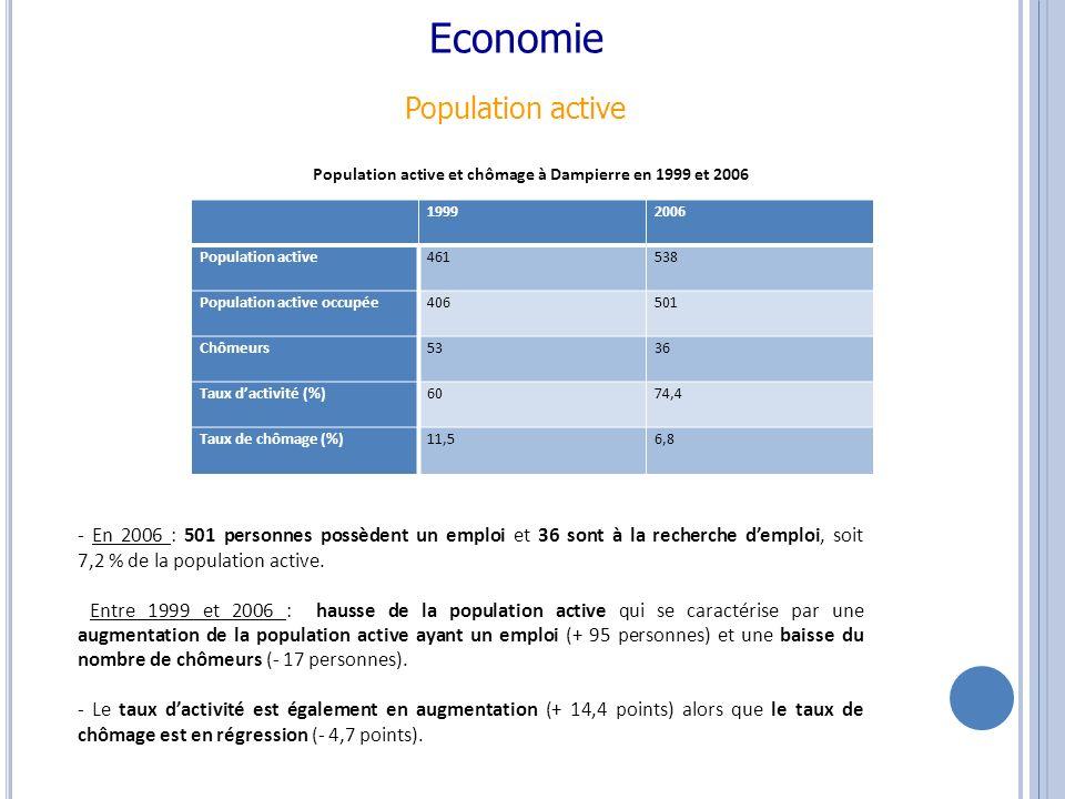 - En 2006 : 501 personnes possèdent un emploi et 36 sont à la recherche demploi, soit 7,2 % de la population active.