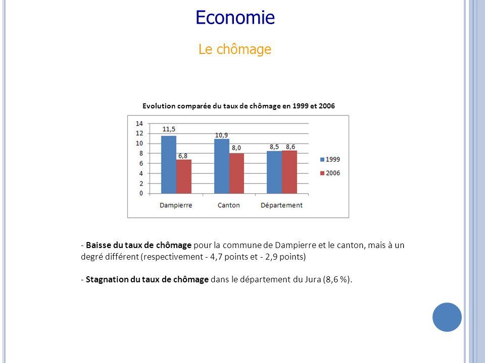 Economie Le chômage - Baisse du taux de chômage pour la commune de Dampierre et le canton, mais à un degré différent (respectivement - 4,7 points et - 2,9 points) - Stagnation du taux de chômage dans le département du Jura (8,6 %).