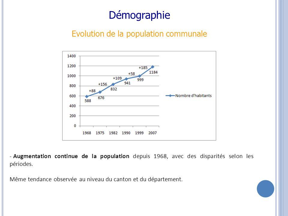Démographie Evolution de la population communale Taux de variation annuel comparé de la population de 1968 à 2007 - Une croissance de la population plus irrégulière selon les périodes, par rapport au canton et au département.