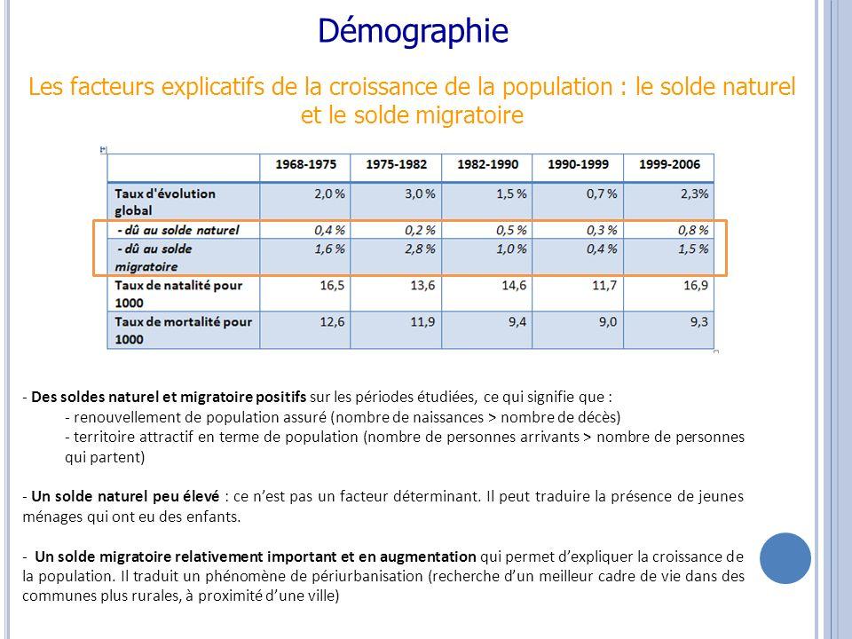 Démographie Taille des ménages - Diminution du nombre de personnes par ménage.