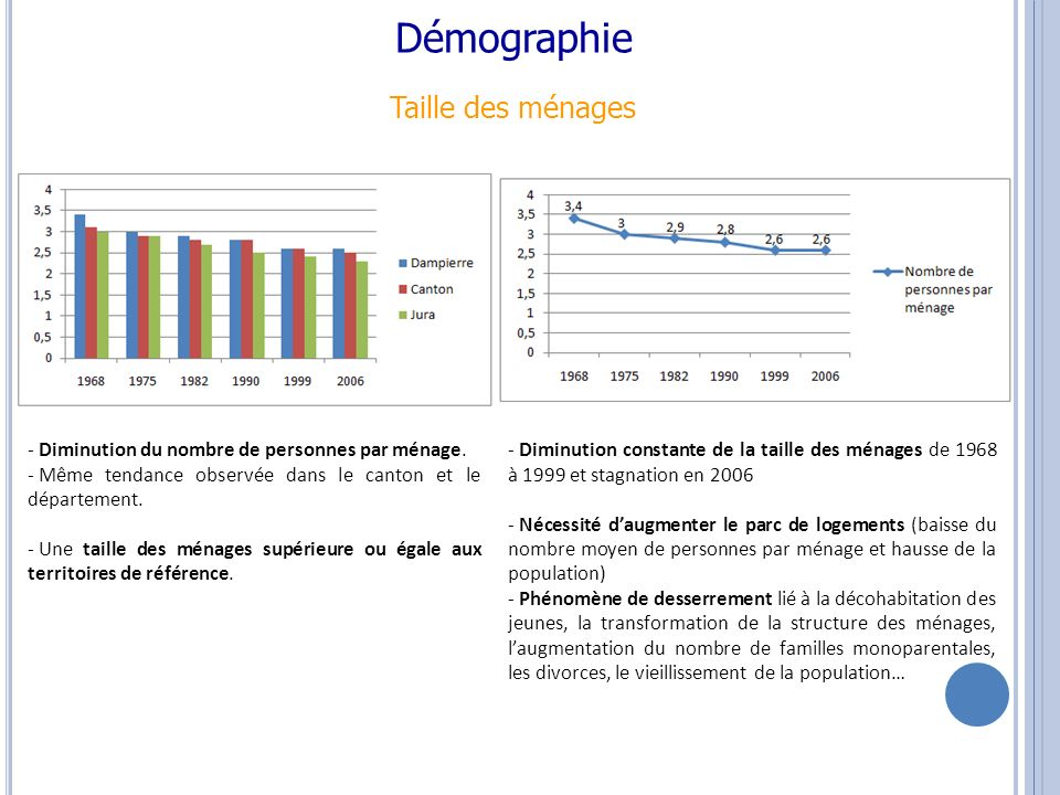 Démographie Age de la population - Les 0-14 ans et les 30-44 ans sont plus nombreux par rapport au canton et au département - Les 45-59 ans, les 60-74 ans et les 75 ans et plus sont moins nombreux que dans le canton et le département - Vieillissement observé dans le canton et le département du Jura alors que Dampierre connaît la situation inverse.