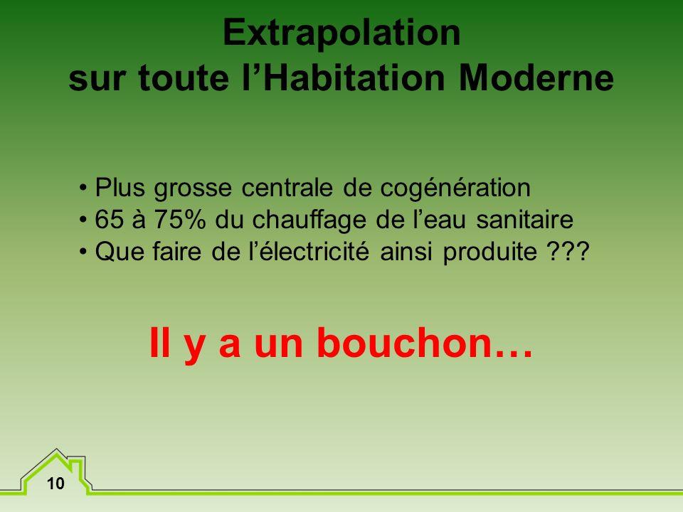 10 Extrapolation sur toute lHabitation Moderne Plus grosse centrale de cogénération 65 à 75% du chauffage de leau sanitaire Que faire de lélectricité ainsi produite ??.