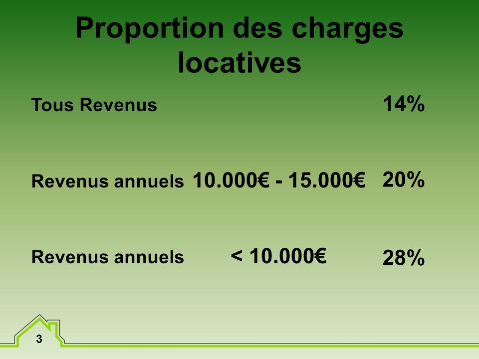 3 Proportion des charges locatives Tous Revenus Revenus annuels 14% 20% 28% 10.000 - 15.000 < 10.000