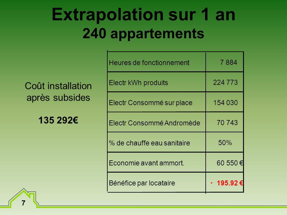 7 Extrapolation sur 1 an 240 appartements Coût installation après subsides 135 292 Heures de fonctionnement Electr kWh produits Electr Consommé sur pl