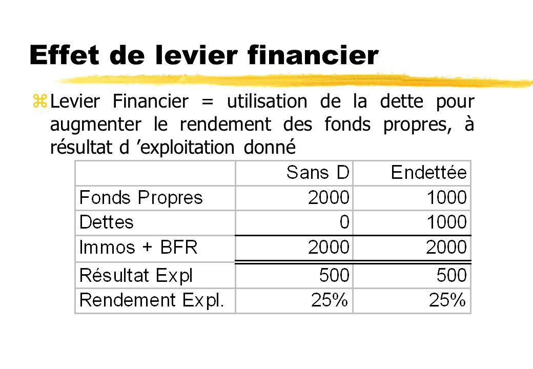Le risque financier L utilisation de dette plutôt que de fonds propres augmente zla volatilité du résultat par action, et du résultat net. ( Volatilit