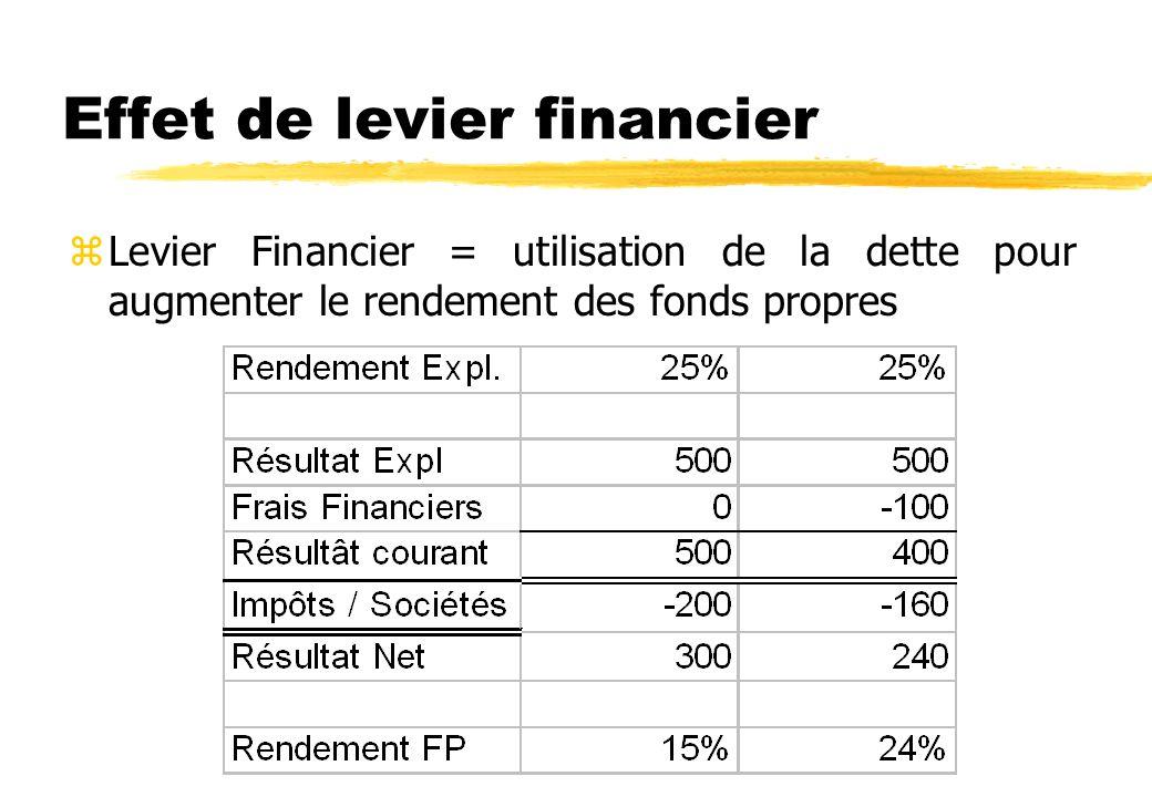 Effet de levier financier zLevier Financier = utilisation de la dette pour augmenter le rendement des fonds propres, à résultat d exploitation donné