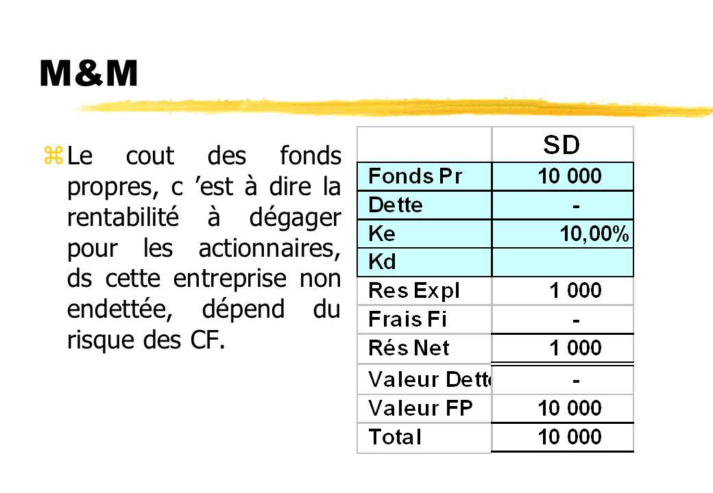 La théorie de Modigliani et Miller zLe coût du capital de l entreprise, donc la valeur Totale (Dettes Fin+ FP) de l entreprise, est indépendant de la
