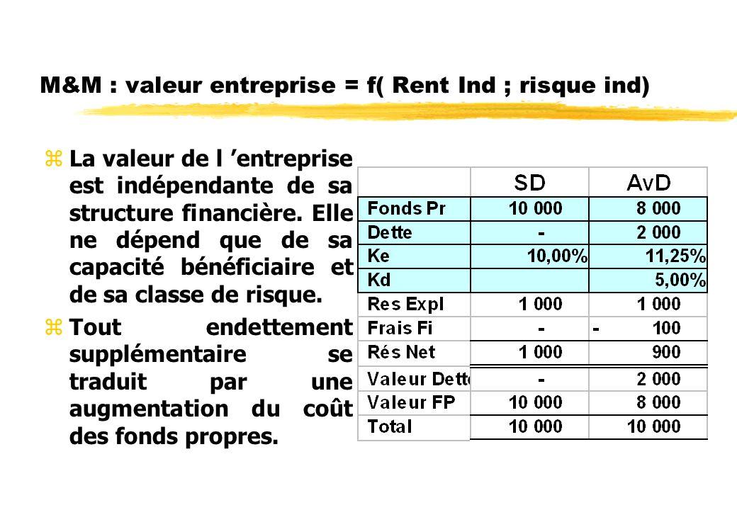 M&M zLe cout des fonds propres, c est à dire la rentabilité à dégager pour les actionnaires, ds cette entreprise non endettée, dépend du risque des CF