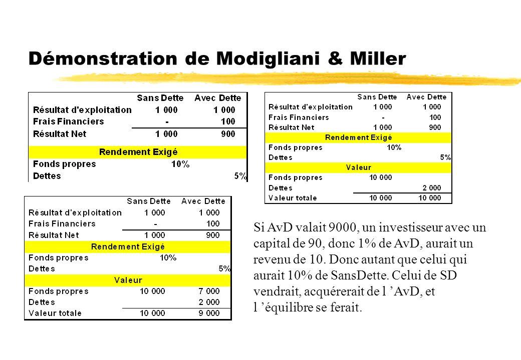 M&M : valeur entreprise = f( Rent Ind ; risque ind) zLa valeur de l entreprise est indépendante de sa structure financière. Elle ne dépend que de sa c