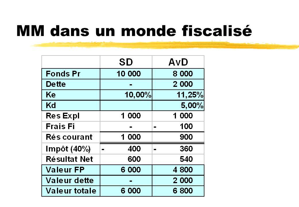 Démonstration de Modigliani & Miller Si AvD valait 9000, un investisseur avec un capital de 90, donc 1% de AvD, aurait un revenu de 10. Donc autant qu