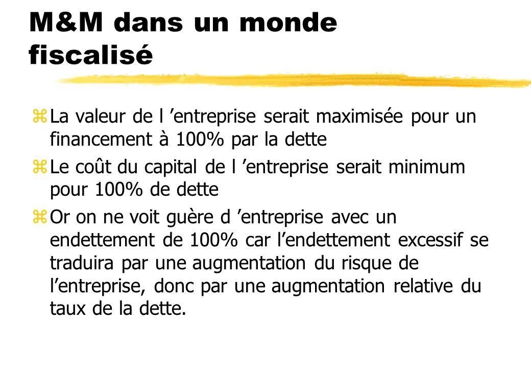 La valeur totale ( FP + Dettes) de l entreprise zdépend de sa structure de financement zdépend de son « business risk » Business Risk = probabilité qu