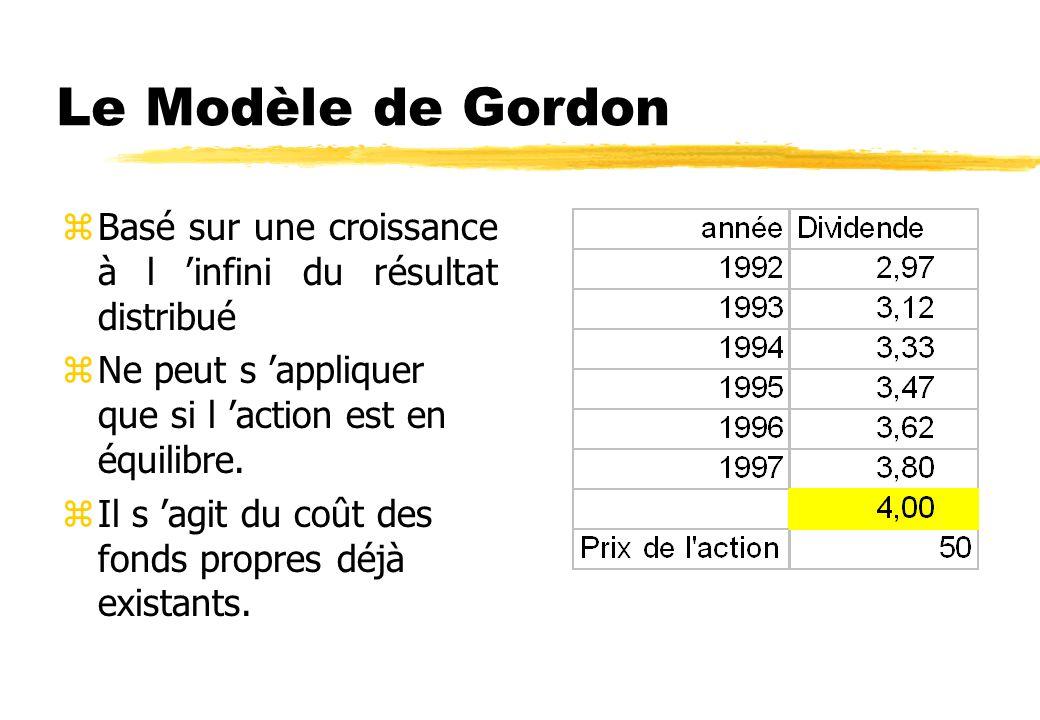 Coût des fonds propres zA partir du coût des obligations zA partir du modèle de Gordon zA partir du MEDAF