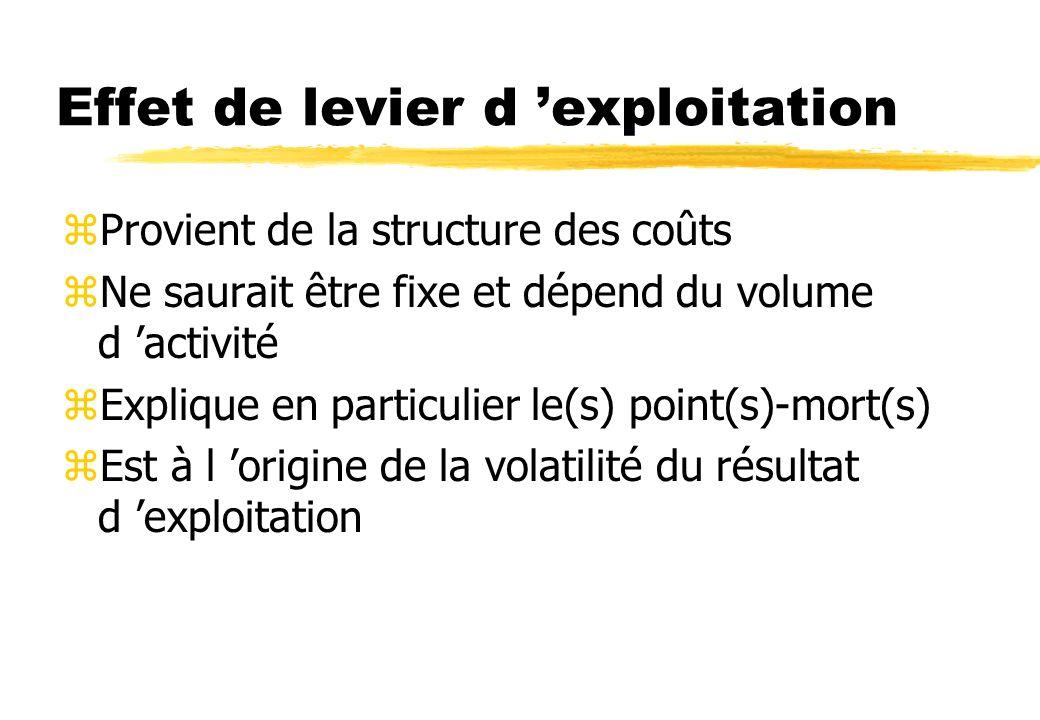 Effet de levier zProvient de l utilisation de coûts fixes yau niveau de l exploitation yau niveau du financement Il est utilisé dans le but d augmente