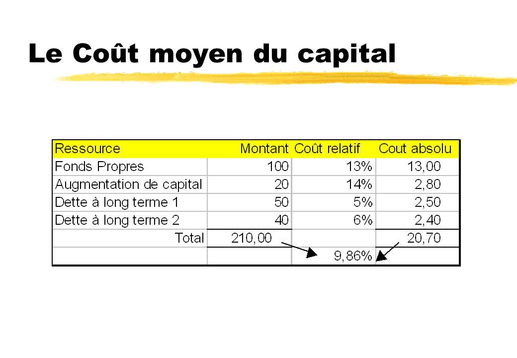 Le coût des augmentations de capital zAugmentation de capital provient d une insuffisance de résultat. zLe coût des actions nouvelles est donc celui d