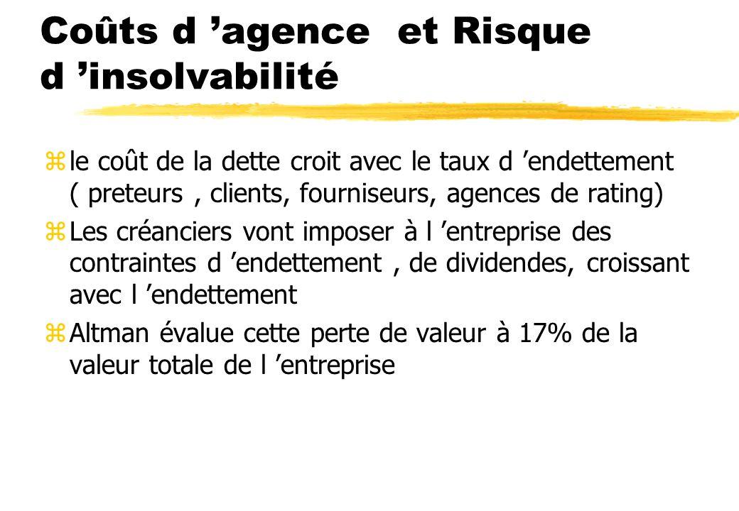 Détermination du budget d investissement zEtablissement de la courbe de rentabilité des projets de développement zEtablissement de la courbe de coût d