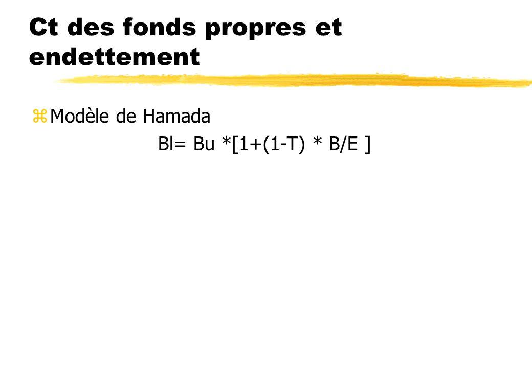 Coûts d agence et Risque d insolvabilité zle coût de la dette croit avec le taux d endettement ( preteurs, clients, fourniseurs, agences de rating) zL