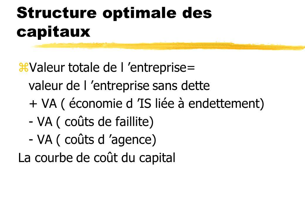 Ct des fonds propres et endettement zModèle de Hamada Bl= Bu *[1+(1-T) * B/E ]