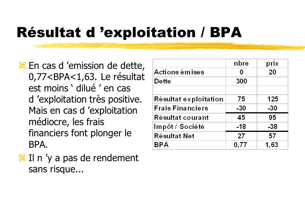 Résultat d exploitation / BPA zLe BPA (bénéfice par action) est le point de mire universel. zYuma = 35 actions à 20 Fr. Investissement à réaliser = 30