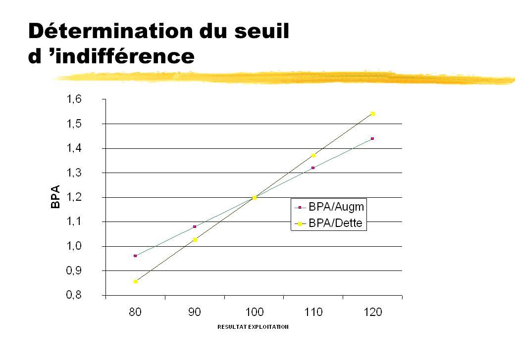 Résultat d exploitation / BPA zEn cas d emission de dette, 0,77<BPA<1,63. Le résultat est moins dilué en cas d exploitation très positive. Mais en cas