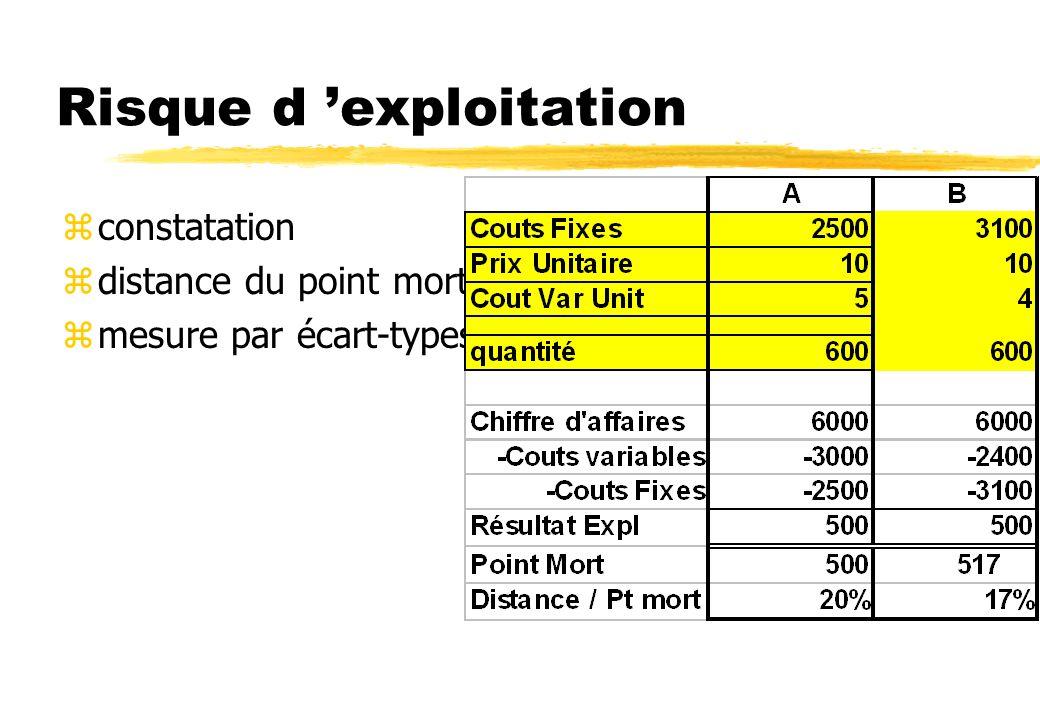 Points Morts zde rentabilité nette zde rentabilité financière minimale zde cash flow