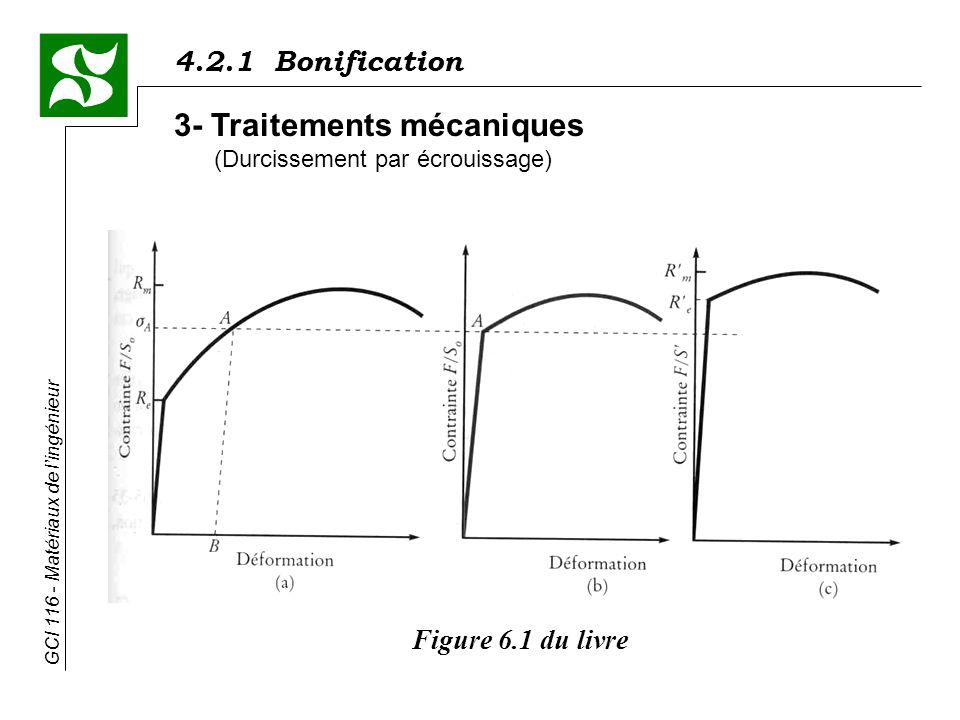 4.2.1 Bonification GCI 116 - Matériaux de lingénieur 3- Traitements mécaniques (Durcissement par écrouissage) Figure 6.1 du livre