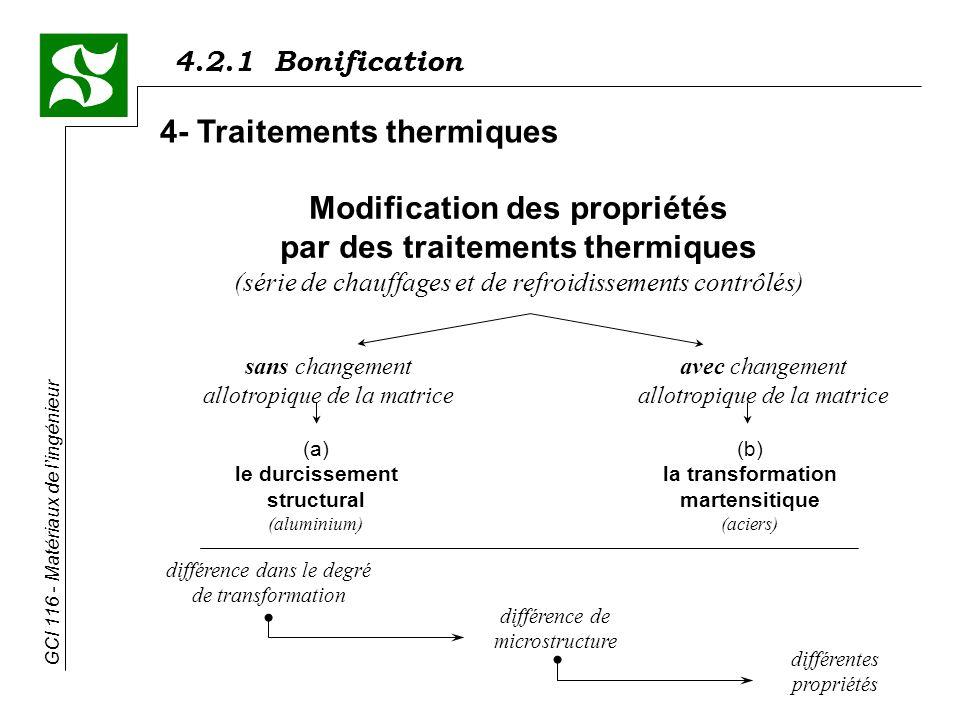 4.2.1 Bonification GCI 116 - Matériaux de lingénieur 4- Traitements thermiques différence dans le degré de transformation différence de microstructure différentes propriétés Modification des propriétés par des traitements thermiques (série de chauffages et de refroidissements contrôlés) sans changement allotropique de la matrice avec changement allotropique de la matrice (a) le durcissement structural (aluminium) (b) la transformation martensitique (aciers)