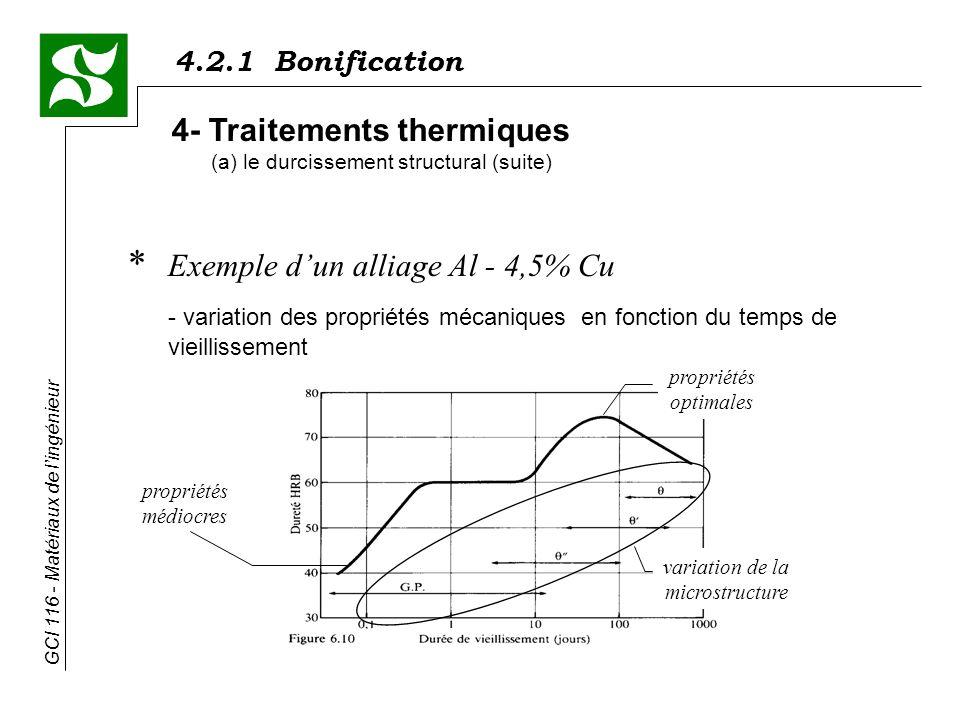 4.2.1 Bonification GCI 116 - Matériaux de lingénieur * Exemple dun alliage Al - 4,5% Cu - variation des propriétés mécaniques en fonction du temps de vieillissement 4- Traitements thermiques (a) le durcissement structural (suite) propriétés médiocres variation de la microstructure propriétés optimales