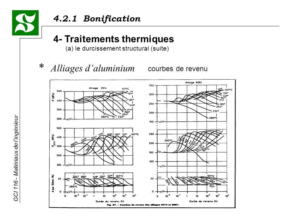 4.2.1 Bonification GCI 116 - Matériaux de lingénieur * Alliages daluminium courbes de revenu 4- Traitements thermiques (a) le durcissement structural (suite)