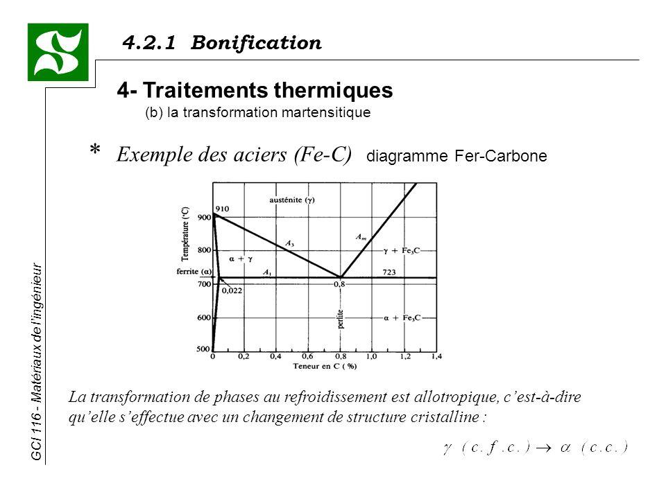 4.2.1 Bonification GCI 116 - Matériaux de lingénieur * Exemple des aciers (Fe-C) diagramme Fer-Carbone 4- Traitements thermiques (b) la transformation martensitique La transformation de phases au refroidissement est allotropique, cest-à-dire quelle seffectue avec un changement de structure cristalline :
