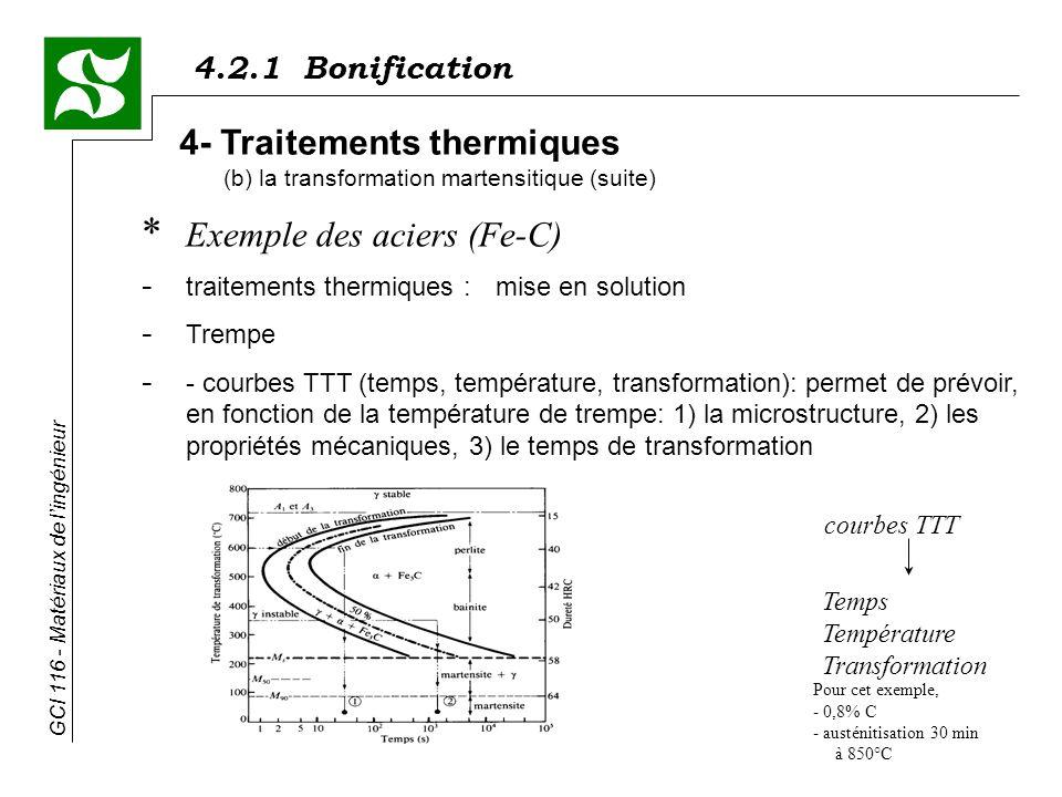 4.2.1 Bonification GCI 116 - Matériaux de lingénieur * Exemple des aciers (Fe-C) - traitements thermiques : mise en solution - Trempe - - courbes TTT (temps, température, transformation): permet de prévoir, en fonction de la température de trempe: 1) la microstructure, 2) les propriétés mécaniques, 3) le temps de transformation 4- Traitements thermiques (b) la transformation martensitique (suite) courbes TTT Temps Température Transformation Pour cet exemple, - 0,8% C - austénitisation 30 min à 850°C