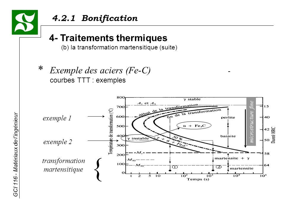 4.2.1 Bonification GCI 116 - Matériaux de lingénieur * Exemple des aciers (Fe-C) - courbes TTT : exemples 4- Traitements thermiques (b) la transformation martensitique (suite) exemple 1 exemple 2 transformation martensitique { microstructure fine