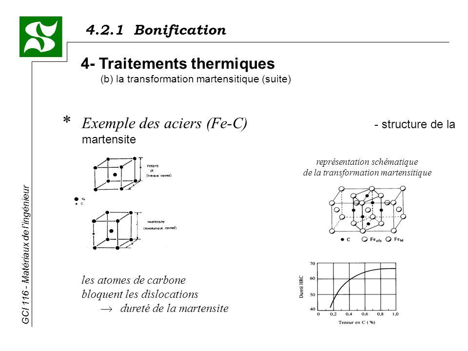 4.2.1 Bonification GCI 116 - Matériaux de lingénieur * Exemple des aciers (Fe-C) - structure de la martensite 4- Traitements thermiques (b) la transformation martensitique (suite) les atomes de carbone bloquent les dislocations dureté de la martensite représentation schématique de la transformation martensitique