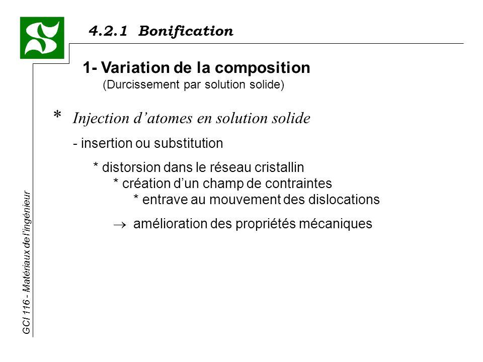 4.2.1 Bonification GCI 116 - Matériaux de lingénieur CuAl 2 1 2 3 * Exemple dun alliage Al - 4,5% Cu - traitements thermiques 4- Traitements thermiques (a) le durcissement structural (suite) 1 -Mise en solution solution solide Al-Cu; équilibre 2 -Trempe solution solide sursaturée Al-Cu; hors équilibre 3 -Vieillissement retour partiel vers léquilibre; précipitation